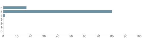 Chart?cht=bhs&chs=500x140&chbh=10&chco=6f92a3&chxt=x,y&chd=t:17,80,1,0,0,0,0&chm=t+17%,333333,0,0,10|t+80%,333333,0,1,10|t+1%,333333,0,2,10|t+0%,333333,0,3,10|t+0%,333333,0,4,10|t+0%,333333,0,5,10|t+0%,333333,0,6,10&chxl=1:|other|indian|hawaiian|asian|hispanic|black|white